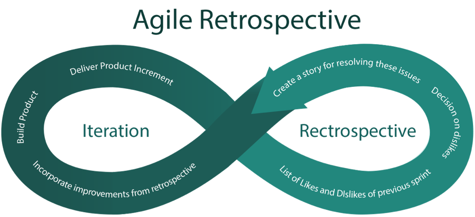 agile retrospective yodiz project management blog