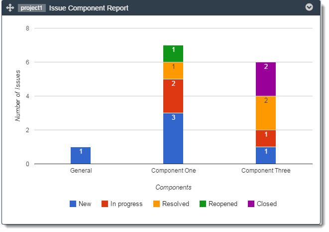 issue-component-report