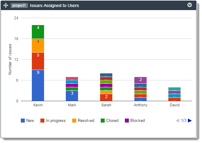 issues-assigned-to-users-graph