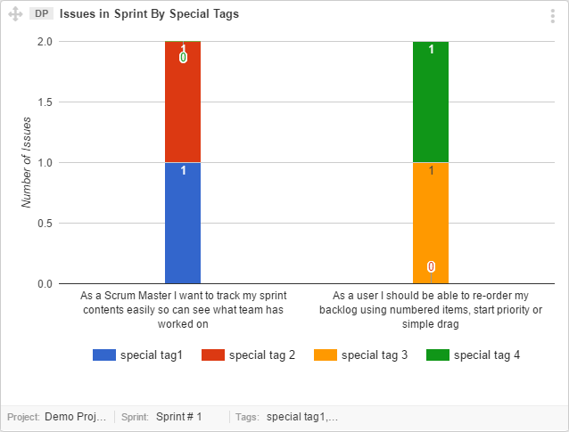 Issues-in-Sprint-by-Special-Tag-graph