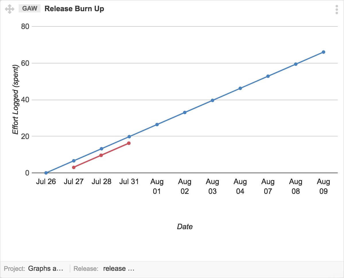 Release-Burn-Up-graph-Effort-Log