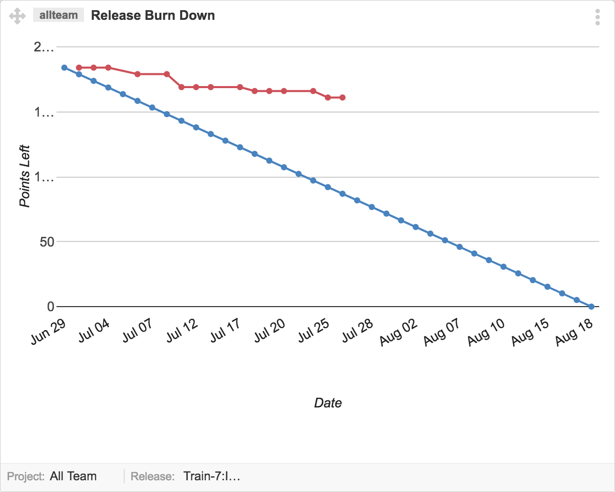 Release-Burn-down-chart-in-Points