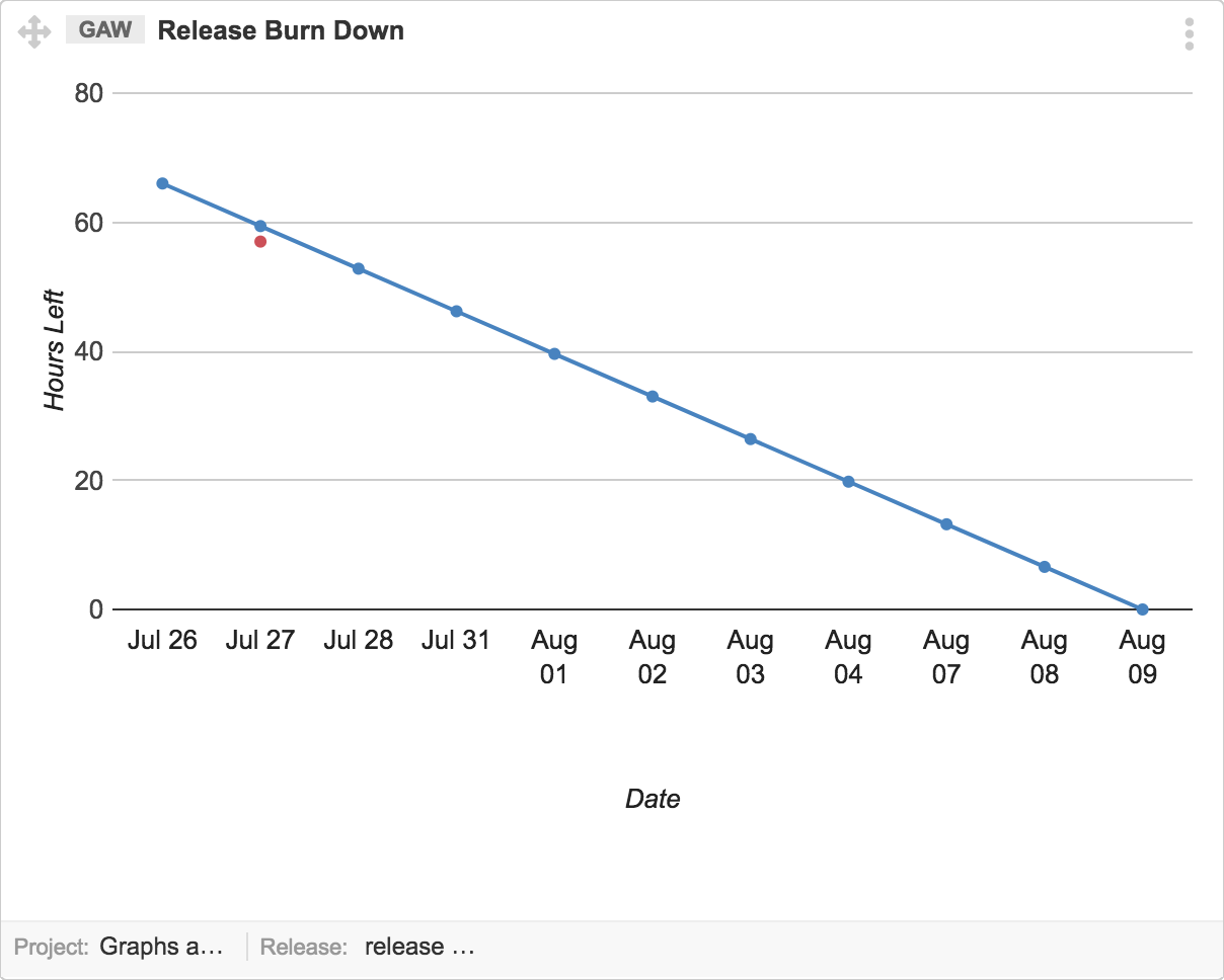 Release-Burn-down-chart-in-hours
