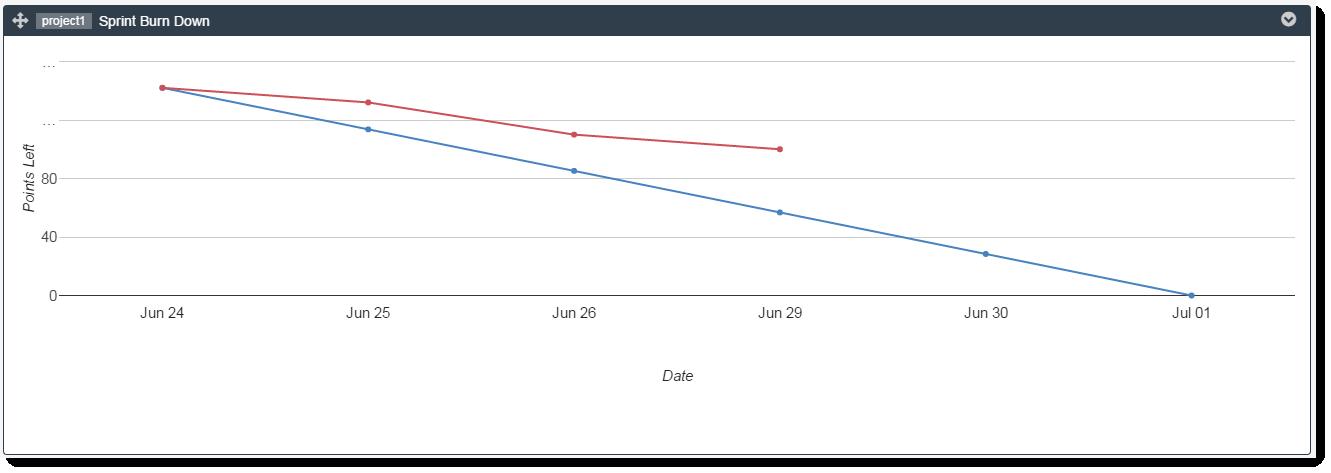 sprint-iteration-burndown-Graph