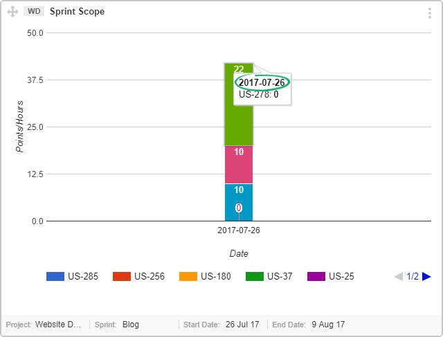 Sprint-Scope-Graph-Date-and-zero-estimation