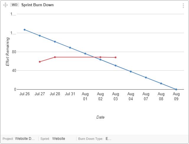 Sprint-Task-Issues- Burndown-Chart