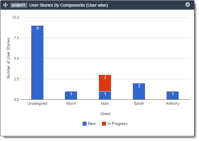 user-stories-by-components-graph