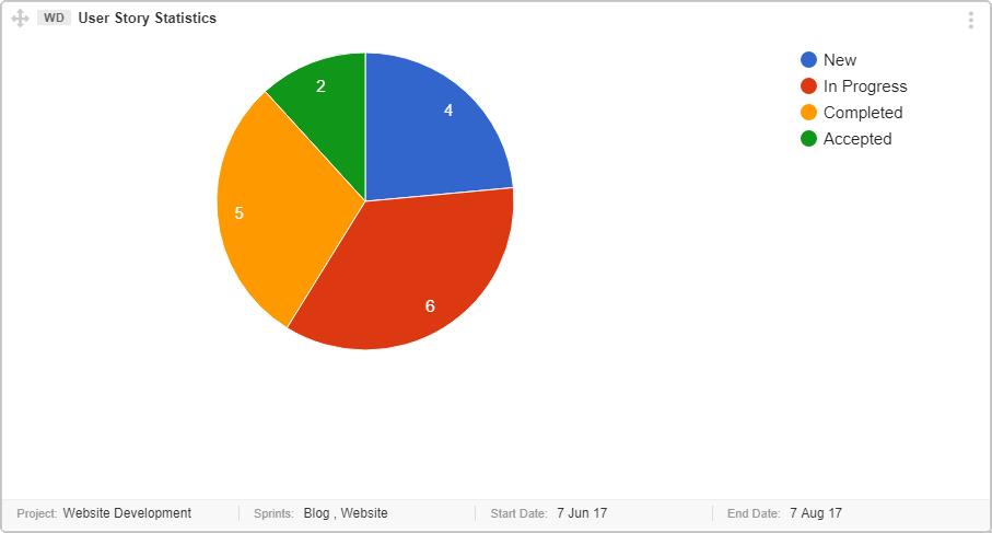 User-Story-Statistics-Graph