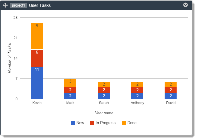 user-tasks-graph