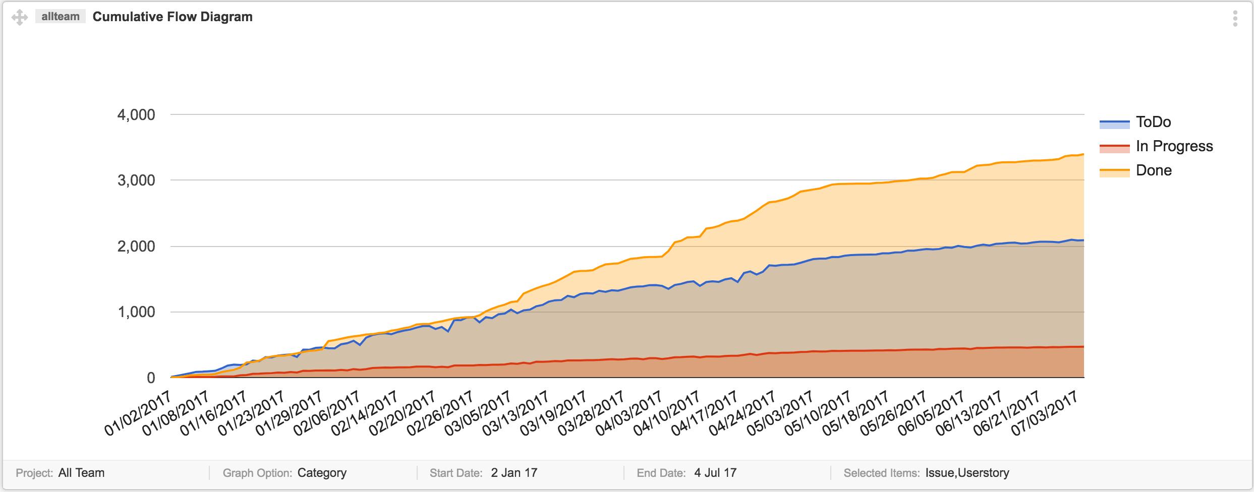 Cumulative-Flow-Diagram