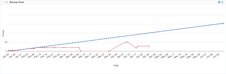 Release-Burnup-Chart