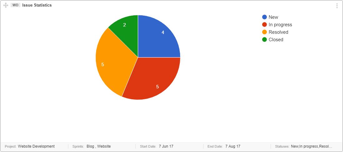 Issue-Statistics-Graph