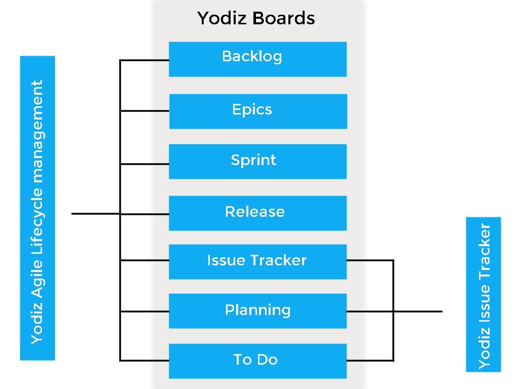 Yodiz-Boards