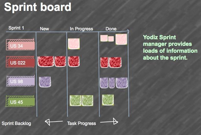 yodiz-agile-corner-scrum-board