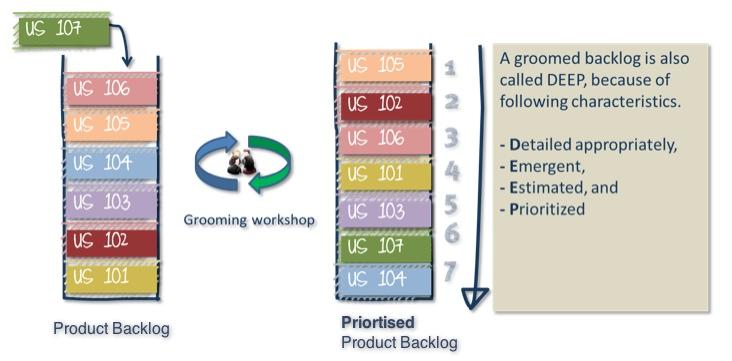 yodiz-agile-corder-product-backlog